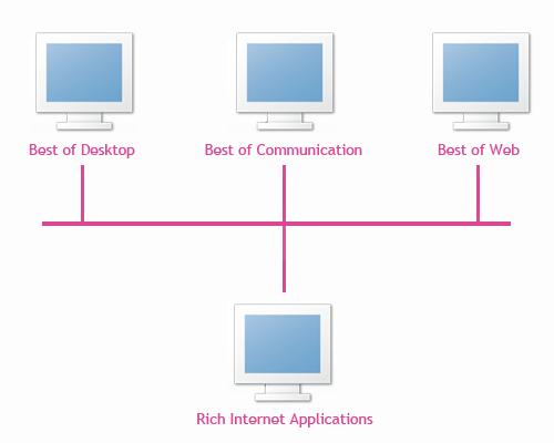ria apps